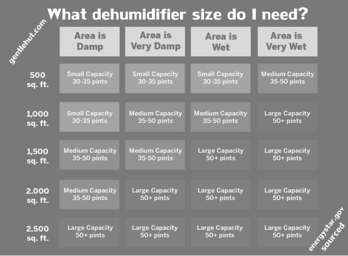 dehumidifier-sizing-chart-energystar.gov