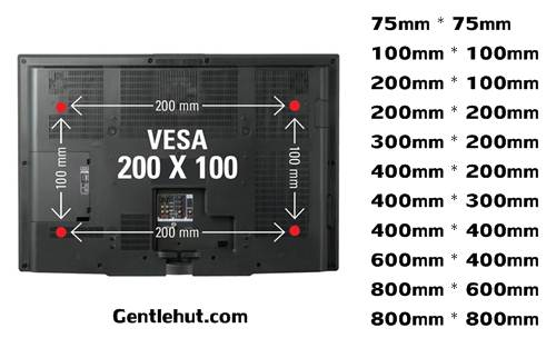VESA measurements